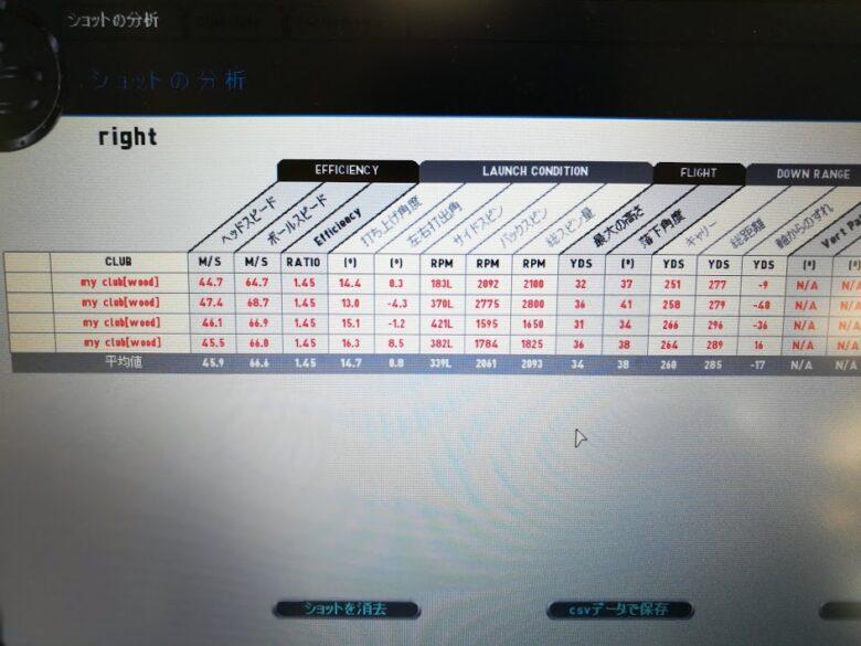 M5ドライバー試打計測データ