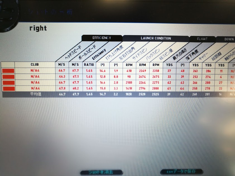 テーラーメイドM6ドライバー試打計測データ