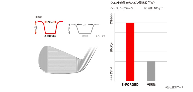 SRIXON Z-FORGED番手別彫刻溝