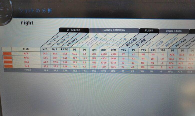 テーラーメイドM6レスキュー試打計測データ