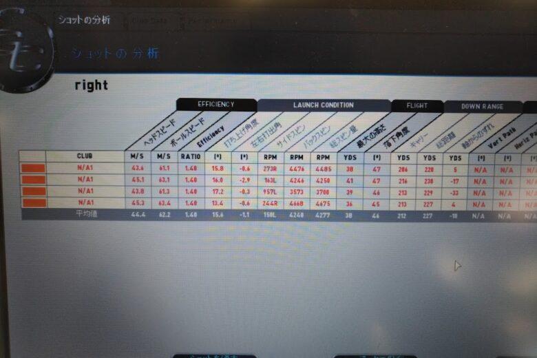 テーラーメイドM5フェアウェイウッド試打計測データ