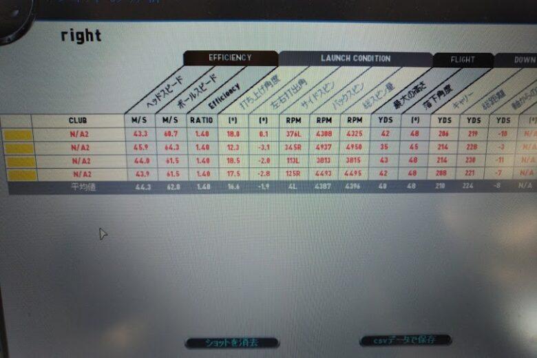 テーラーメイドM6フェアウェイウッド試打計測データ