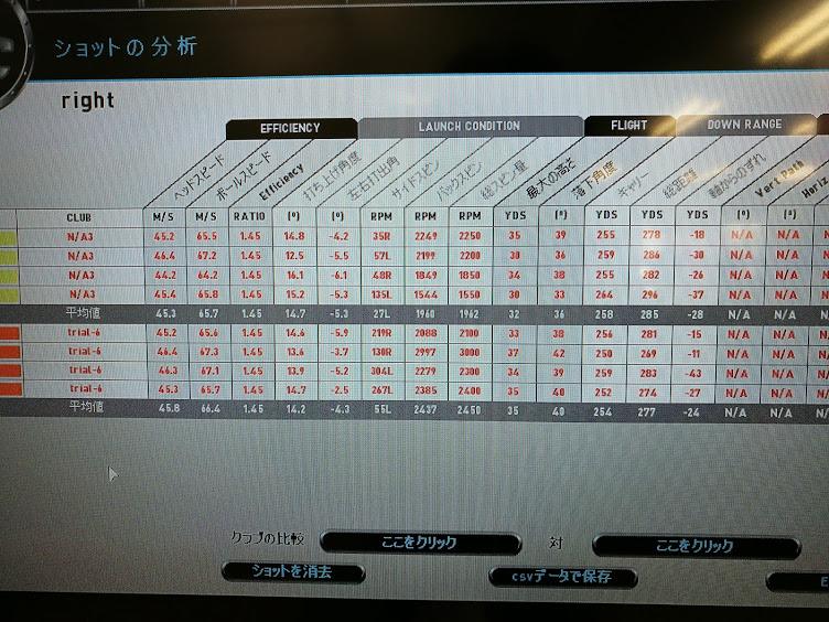 Tp5&TP5Xドライバー試打データ画像