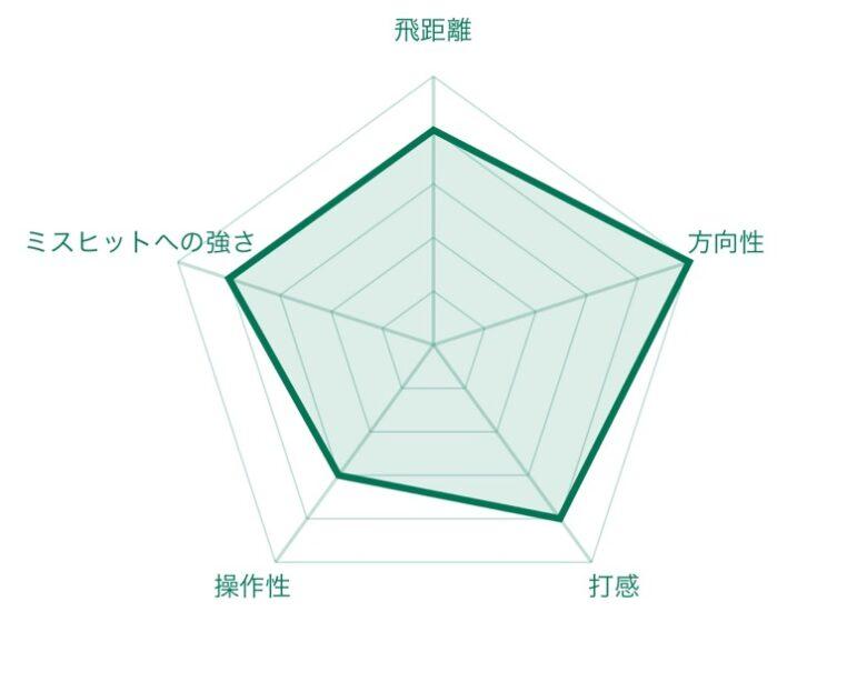 TENSEI CKオレンジハイブリッド試打チャート