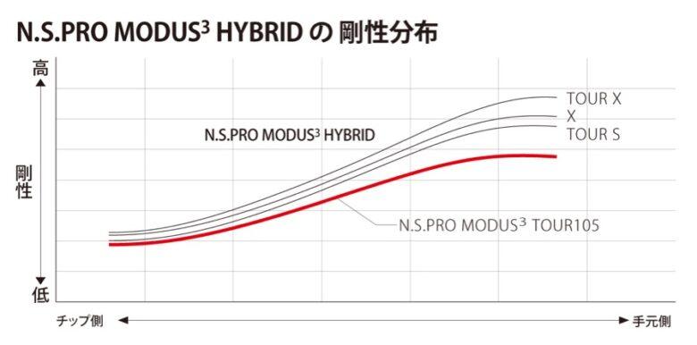 MODUS3 HYBRID合成分布