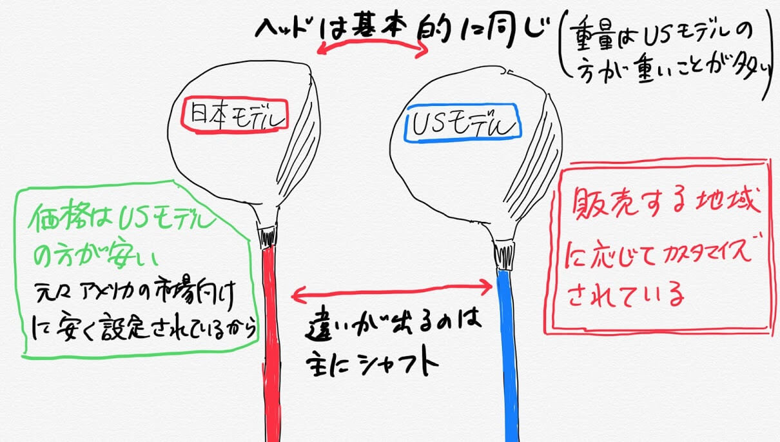 USモデルと日本モデル