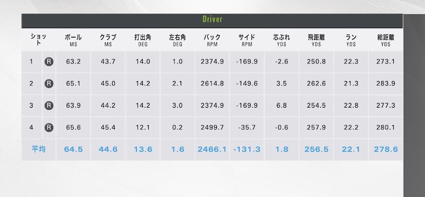 ヨネックス E-ZONE FSドライバー計測データ