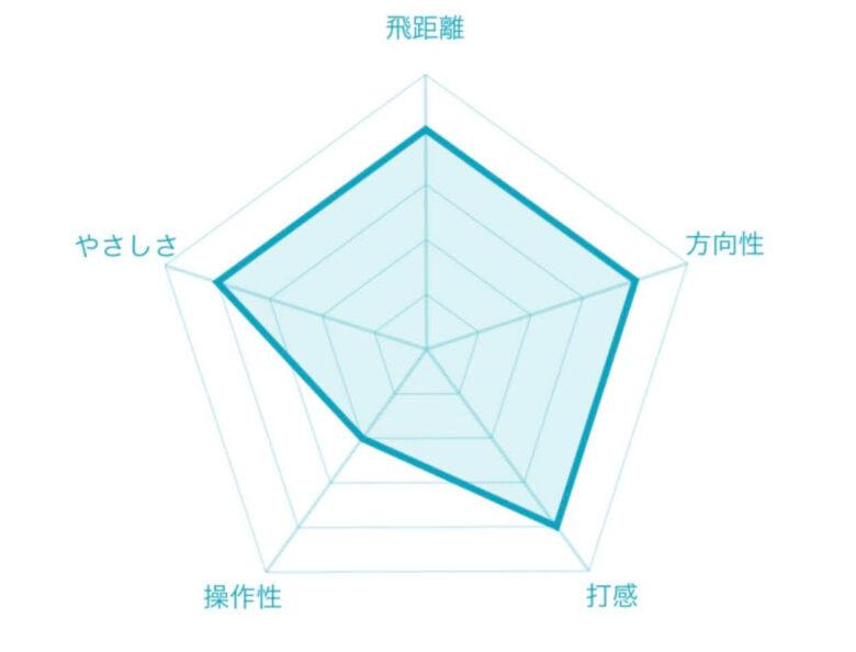 kingフォージドTECアイアン評価チャート