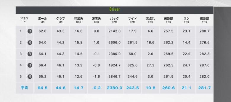 オノフkuro2020ドライバー試打計測データ