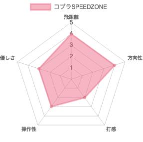 コブラSPEEDZONEドライバー評価チャート