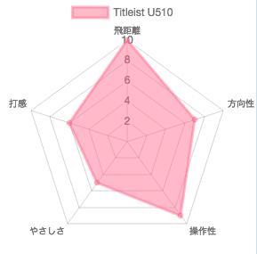 U510評価チャート