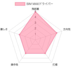 SIM MAXドライバーの評価チャート