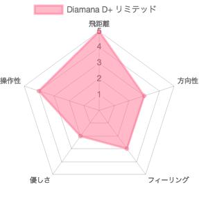 ディアマナD+リミテッドの評価チャート