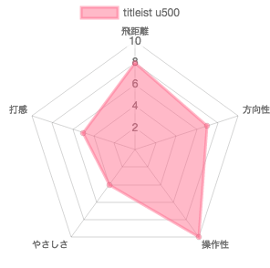 U500試打評価チャート