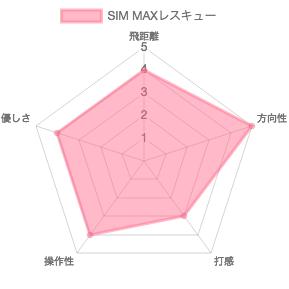 SIM MAXレスキュー評価チャート