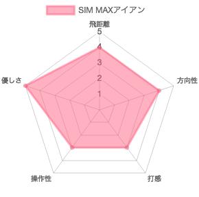 SIM MAXアイアンデータチャート