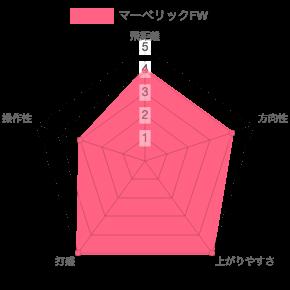 マーベリックFWの評価チャート