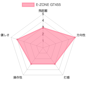 E-ZONE GT455評価チャート
