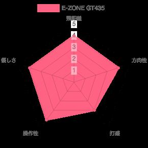 E-ZONE GT435評価チャート