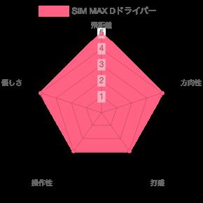 SIM MAX S評価チャート