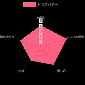 トラスパターの評価チャート 2