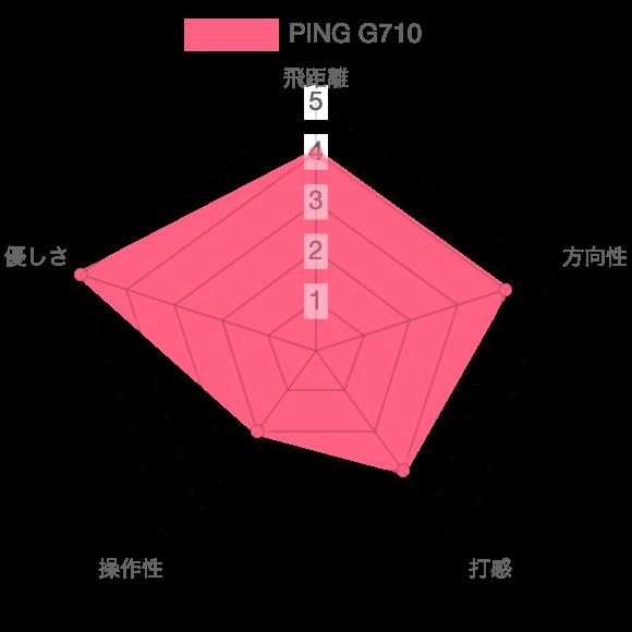 G710の評価チャート