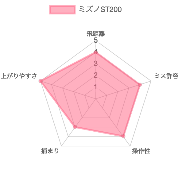 ST200評価チャート