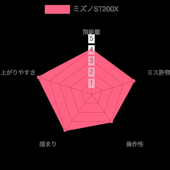 ST200X評価チャート