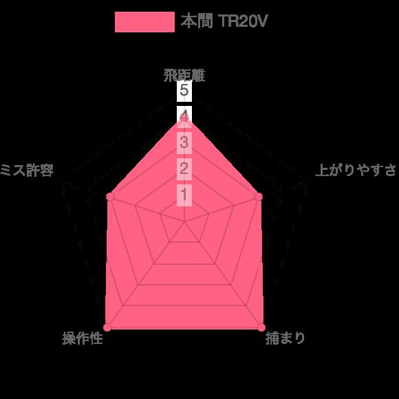 TR20V試打評価チャート
