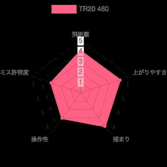 TR20 460評価チャート