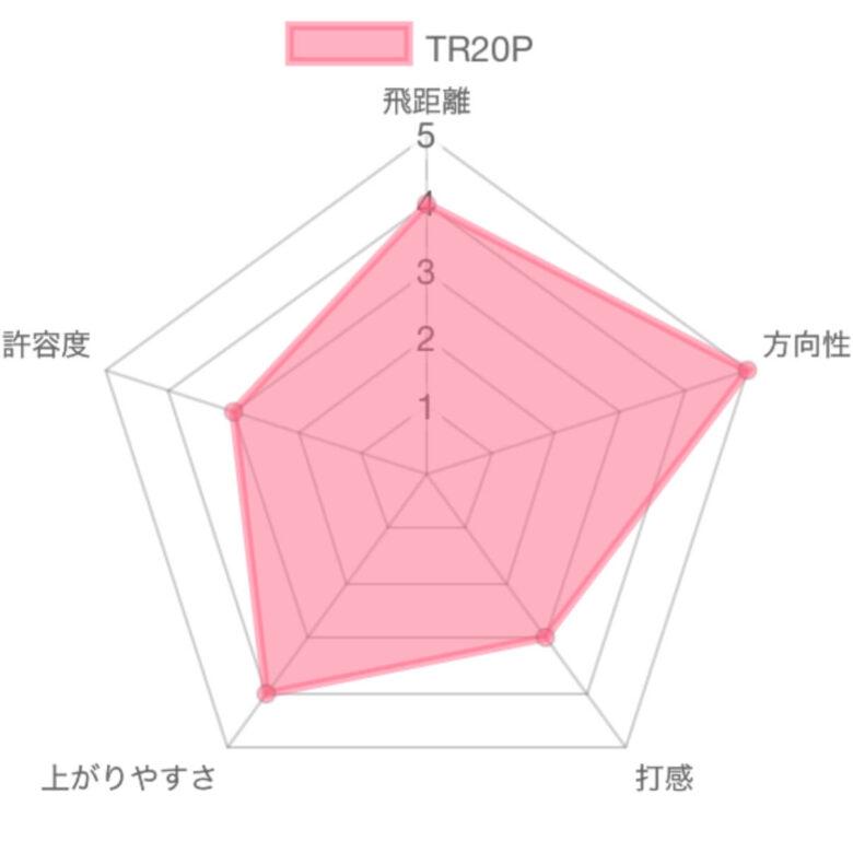 TR20P評価チャート