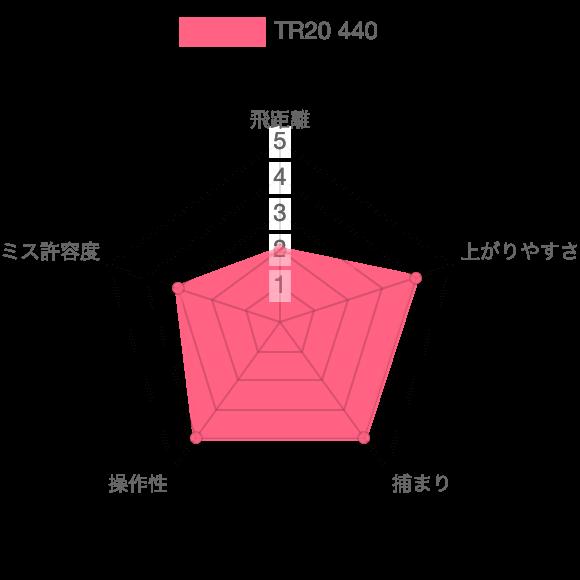 TR20 440評価チャート