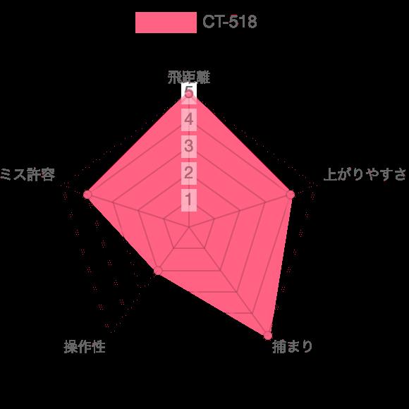 CT-518評価チャート
