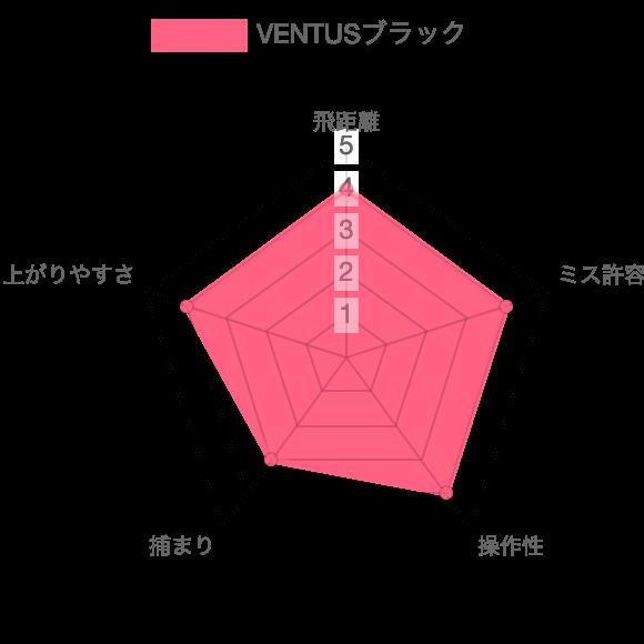 VENTUSブラック評価チャート