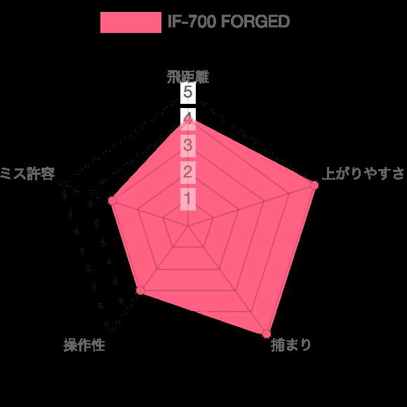 IF-700評価チャート