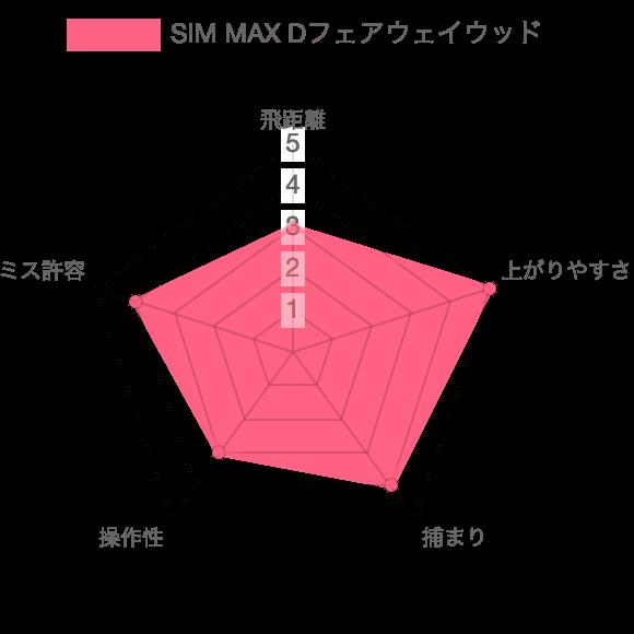 SIM MAX D評価チャート