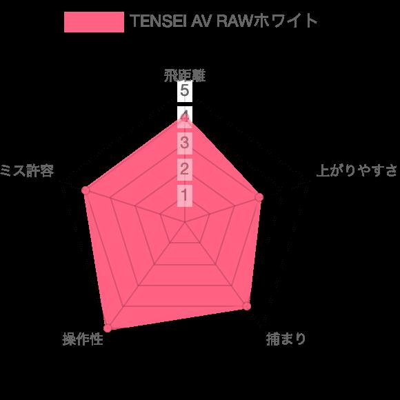 TENSEI AV RAWホワイト評価チャート