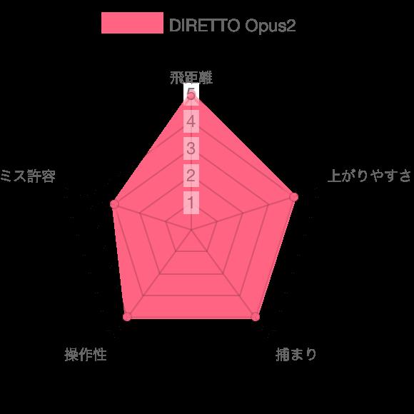 RETTO Opus2評価チャート