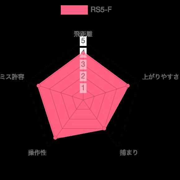 RS5-F評価チャート