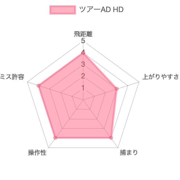ツアーAD HD評価チャート