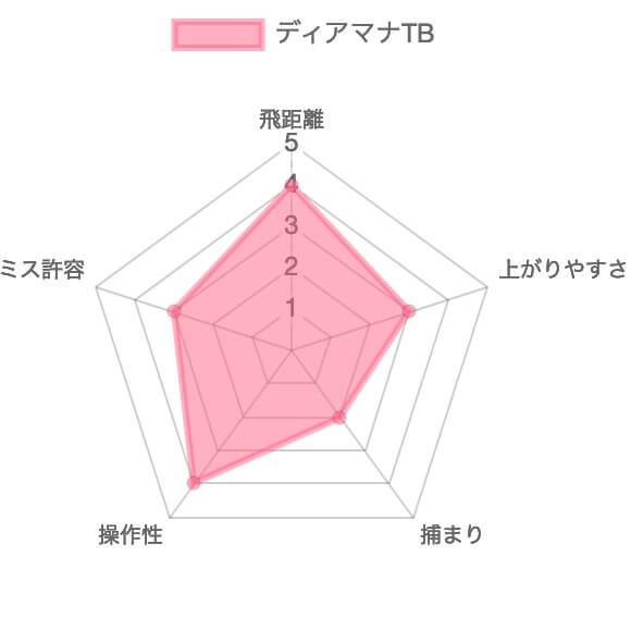 ディアマナTB評価チャート