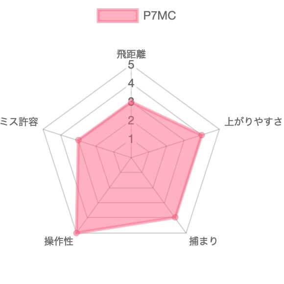 P7MCの評価チャート