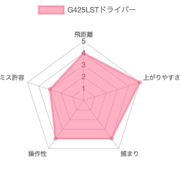 G425LSTドライバー評価チャート