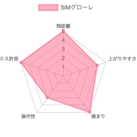 SIMグローレ評価チャート