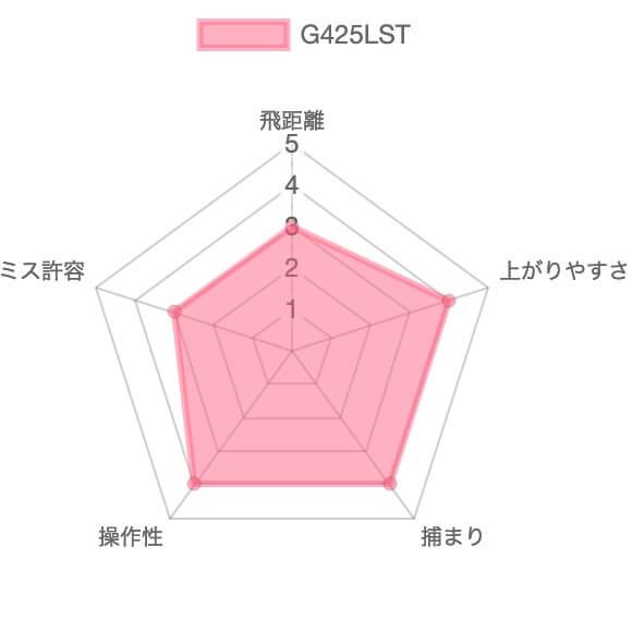 G425LST評価チャート