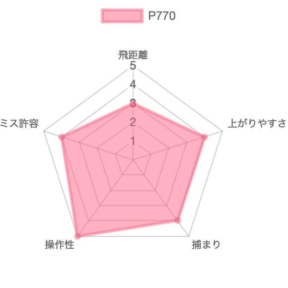 P770の評価チャート