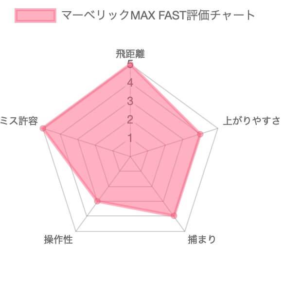マーベリックMAX FAST評価チャート