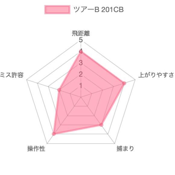 ツアーB 201CB評価チャート
