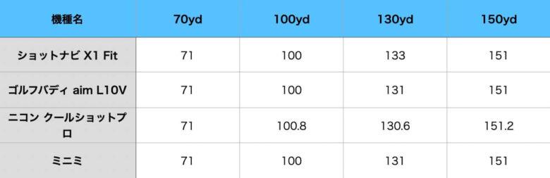 測定値の比較表