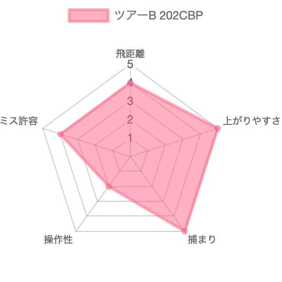 ツアーB 202CBP評価チャート